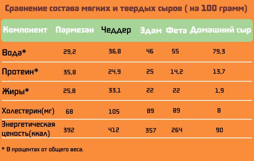 Таблица жирности, воды, холестерина, протеина в различных сырах.